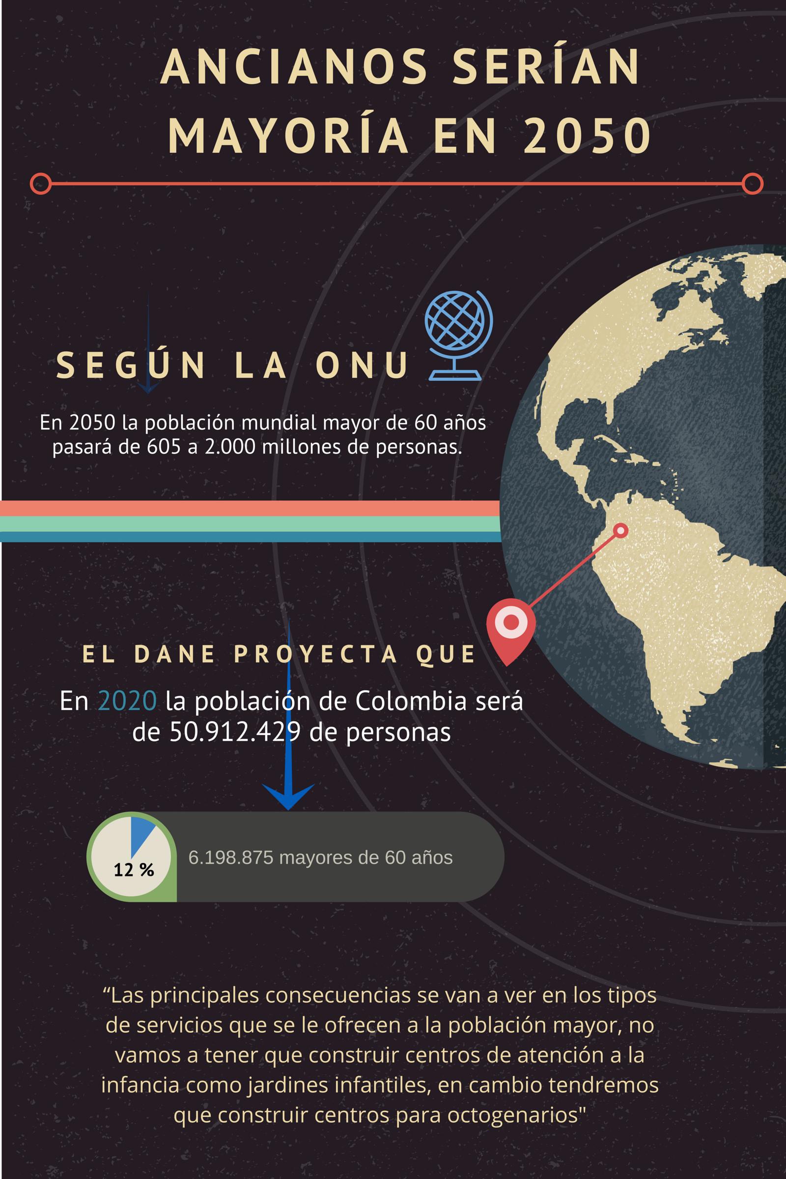 EL FUTURO DE la población en Colombia La Organización de las Naciones Unidas (ONU), en conjunto con otras organizaciones como la OMS, ha advertido que entre...