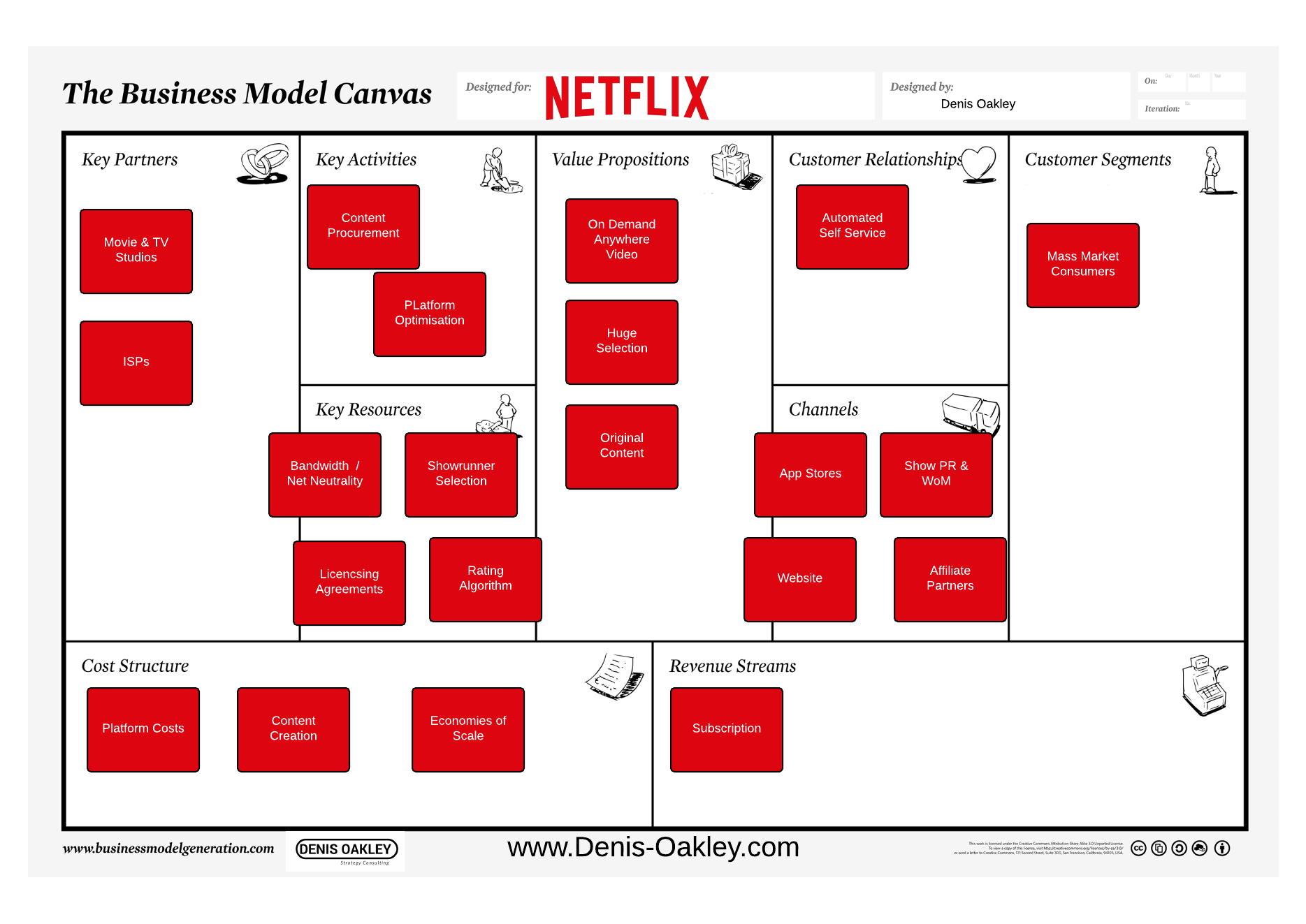 Netflix Business Model Canvas Business Models Of Tech