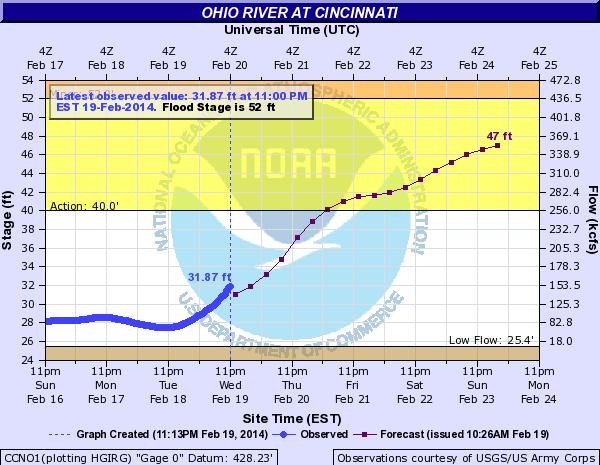 Ohio River at Cincinnati Ohio river, National weather