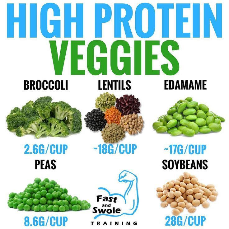 The 20 Vegetables Highest In Protein Content - GymGuider.com