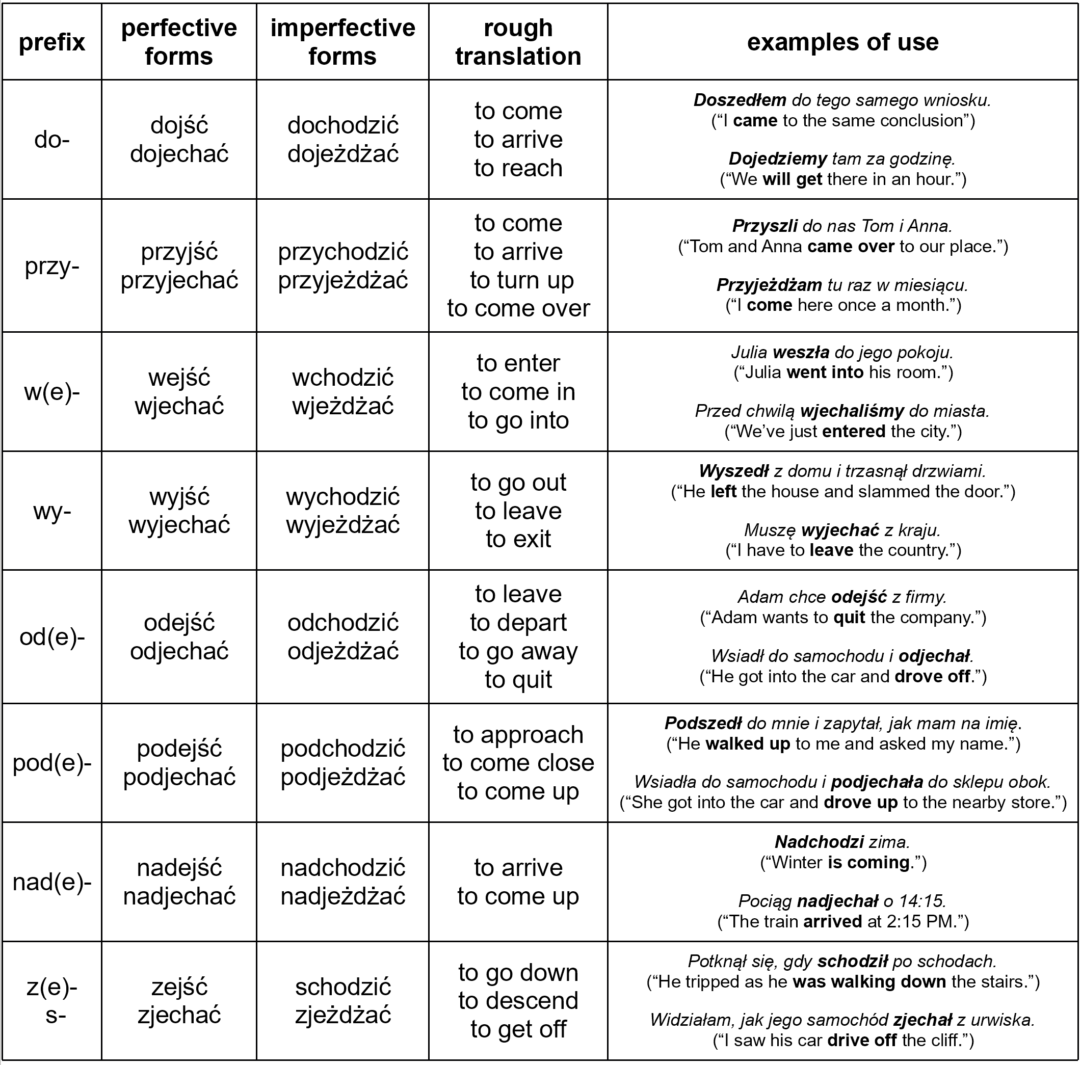 Polish Verbs Of Motion I Jecha And Other Related