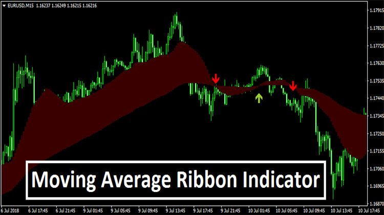 Moving Average Ribbon Indicator Moving Average Ribbon