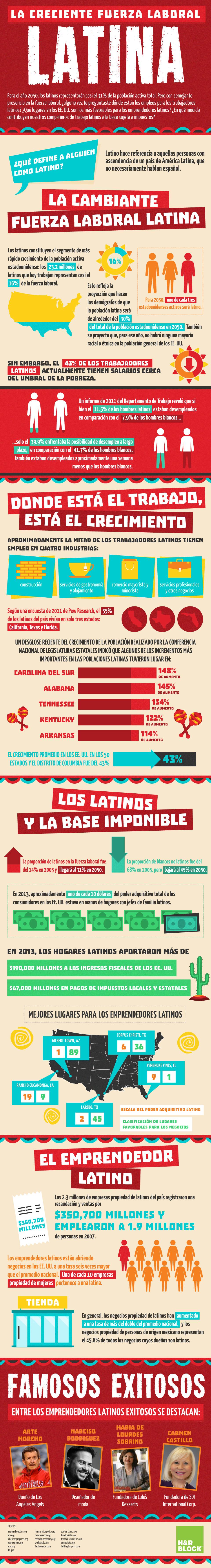 Dale un vistazo a esta #Infografia que nos habla de la fuerza laboral latina en la economía EE.UU., así como sobre el creciente número de latinos (especialmente ¡latinas!) empresarios. #Hispanos #Latinos #Emprendedores #LatinosEmpresarios