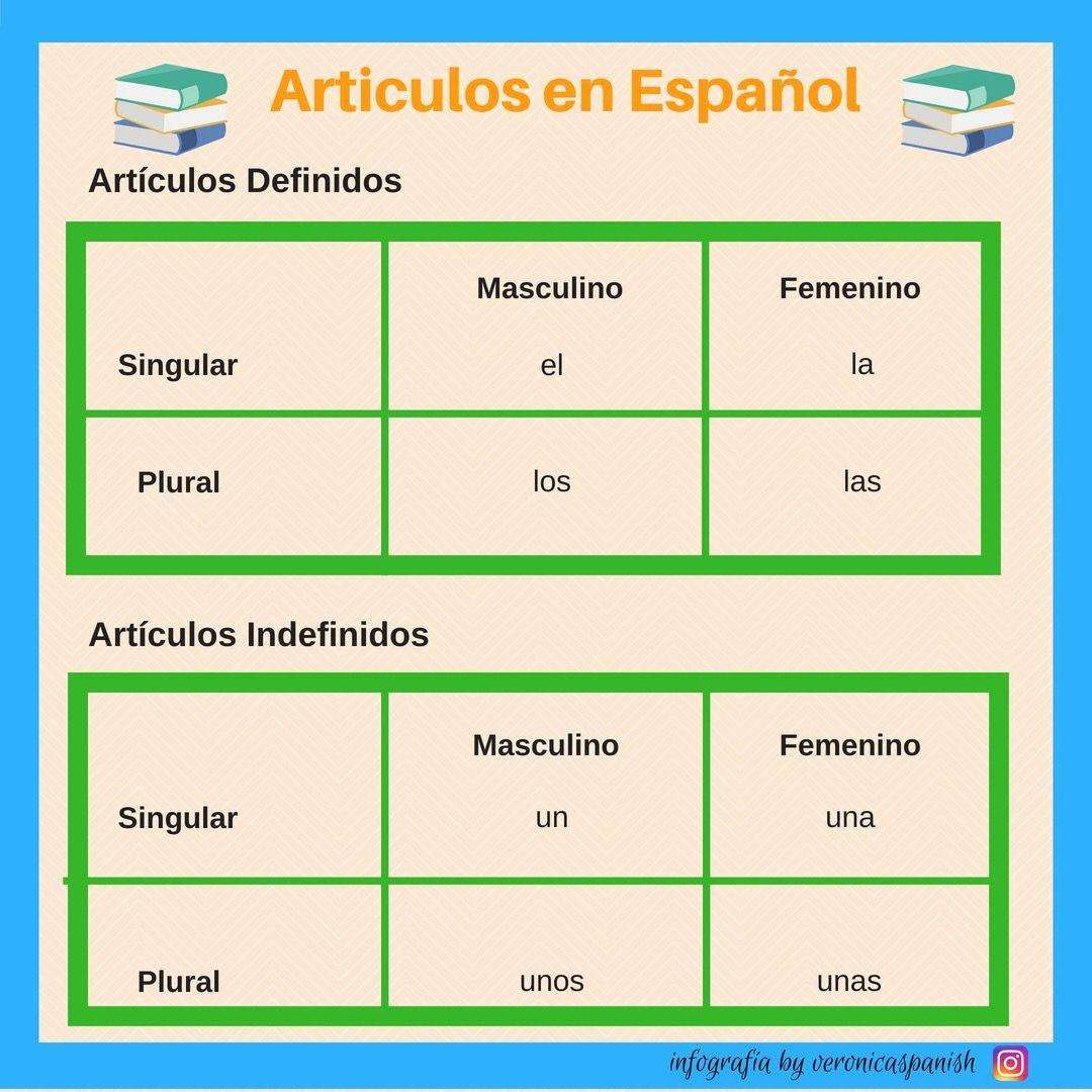 Articulos Definidos E Indefinidos En Espanol