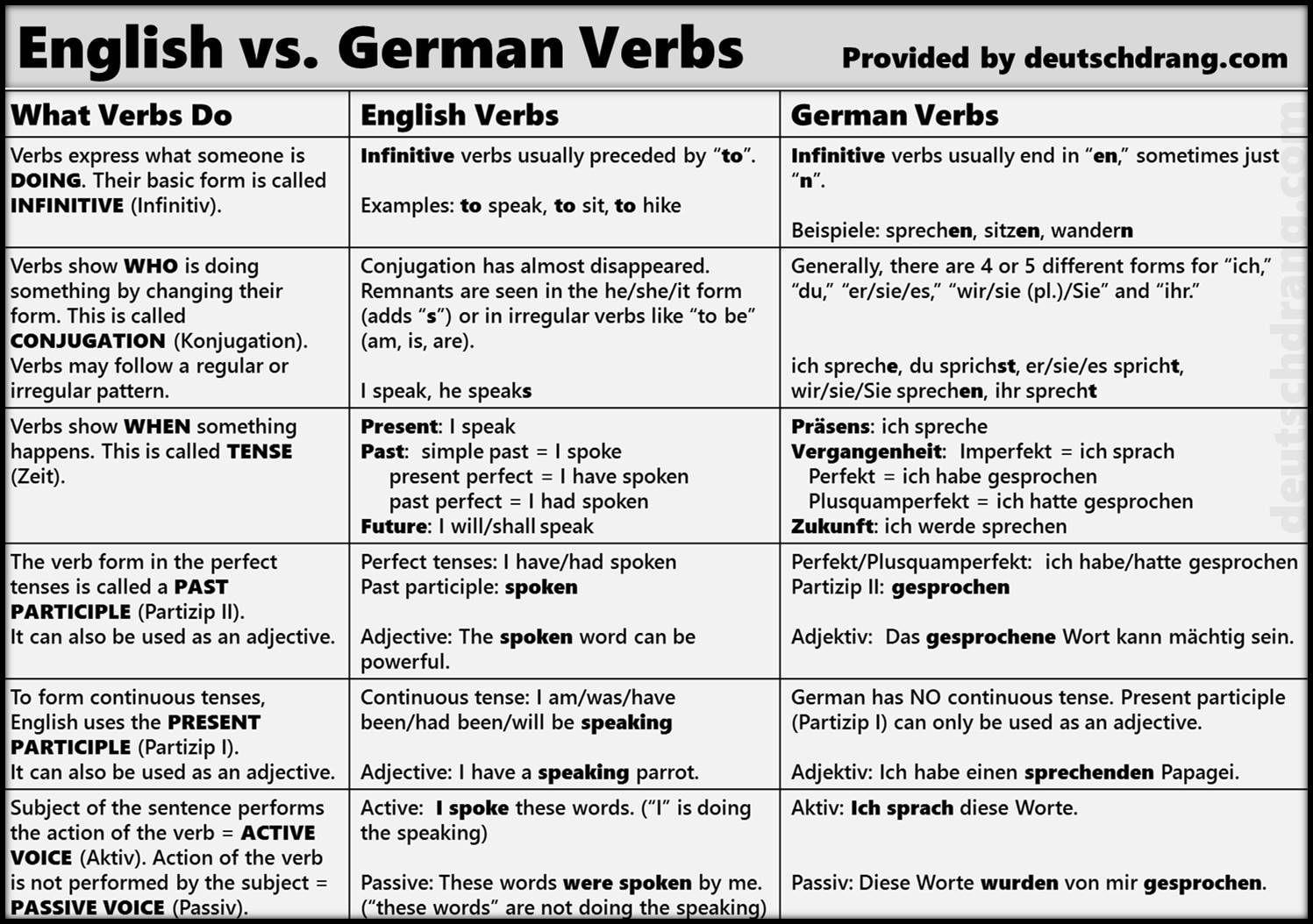 most used german verbs pdf