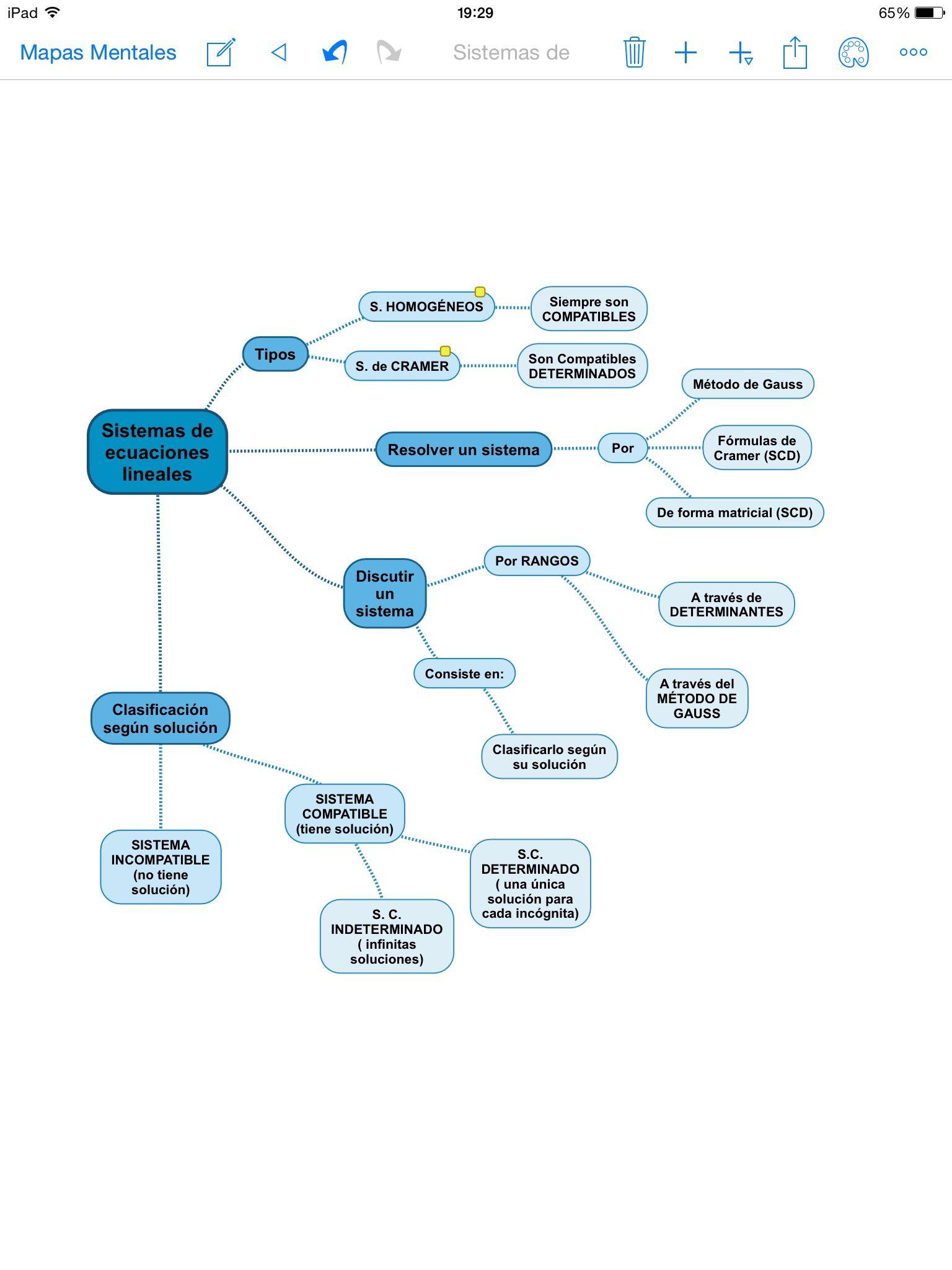 Sistemas De Ecuaciones Lineales Clasificación Métodos De Resolución Sistemas De Ecuaciones Ecuaciones Mapas Mentales