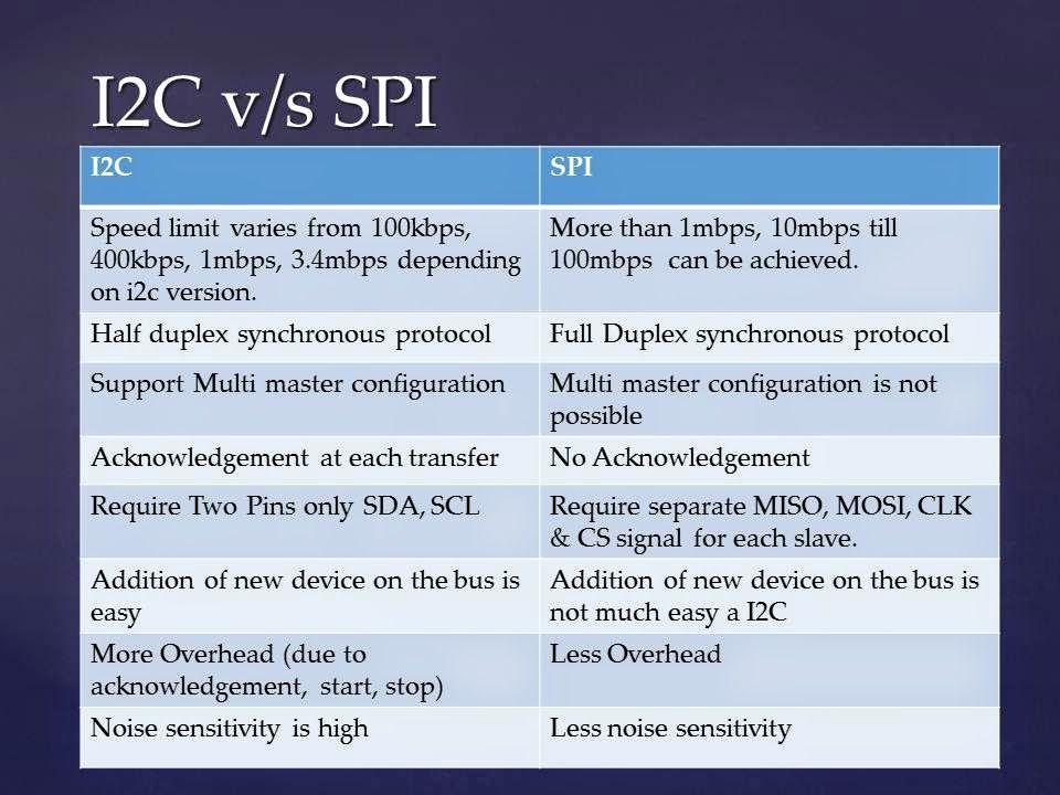 Image result for compare spi i2c | µControllers | Spy
