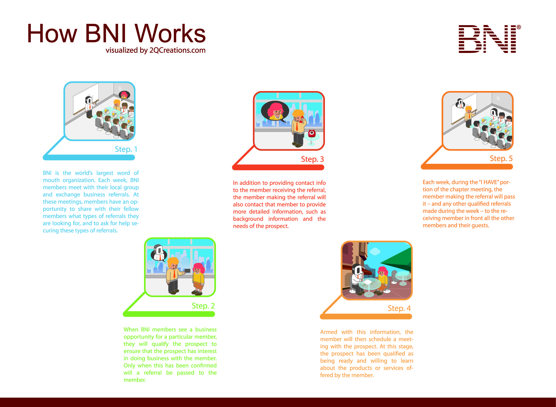 how bni works infographic bni houston west region pinterest