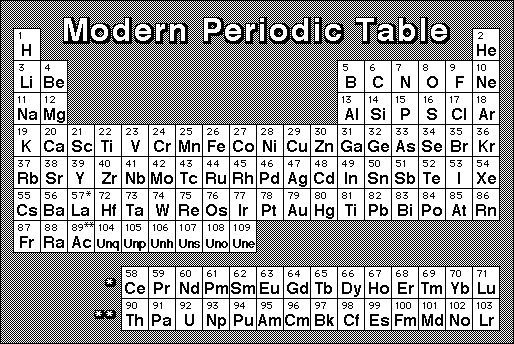 Modern Periodic Table Of Elements Card 11 of 29 Food Chemistry - new periodic table of elements hd