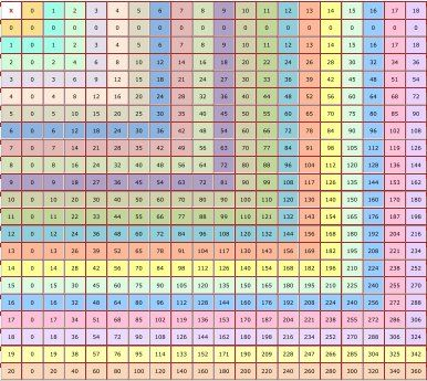 Fantastic Free Printable Multiplication Chart Goes Up To 18 Tpt