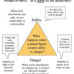 Trauma triangle also post traumatic stress counseling rh pinterest