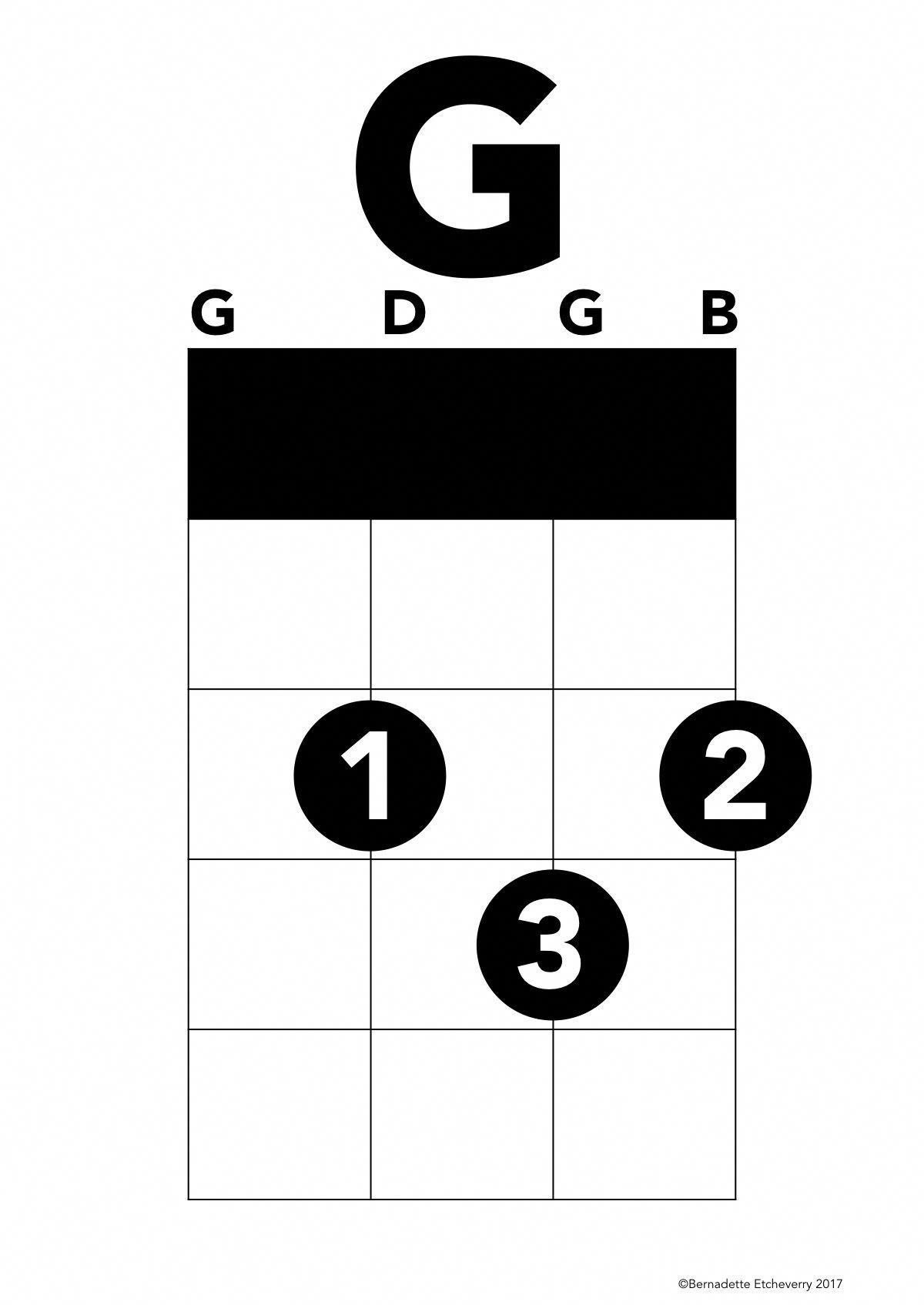 Chord Charts With Finger Placement Numbers And The Notes In The