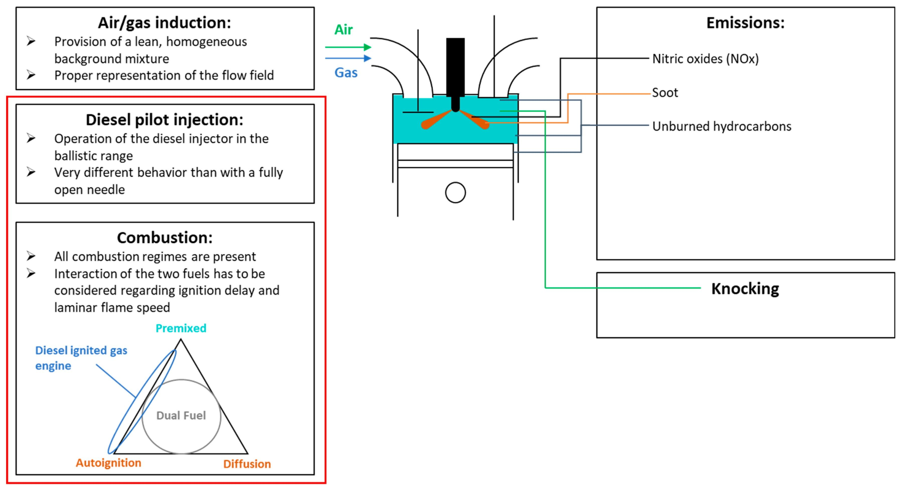 Pv Diagram For 4 Stroke Petrol Engine Di 2020
