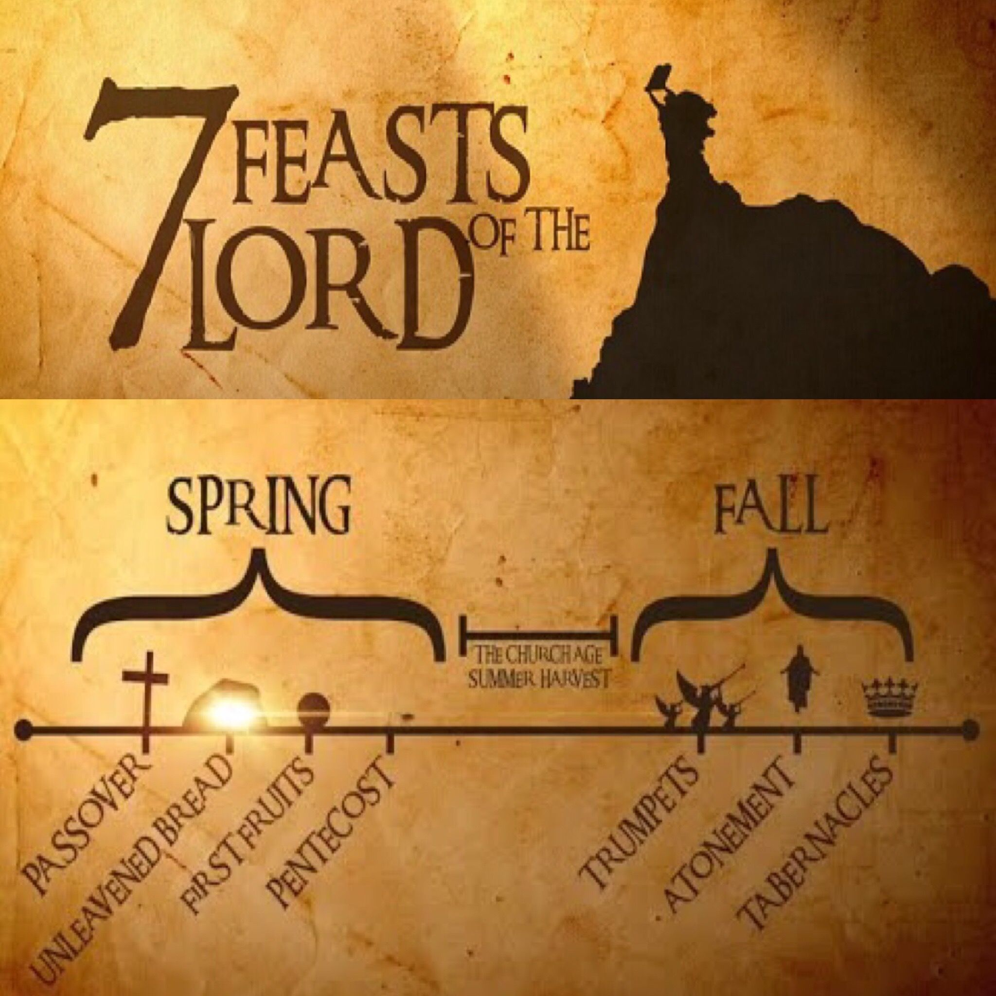 7 Feasts of the Lord | Biblical Feast Days | Feasts of the lord, Sabbath day, Bible study guide