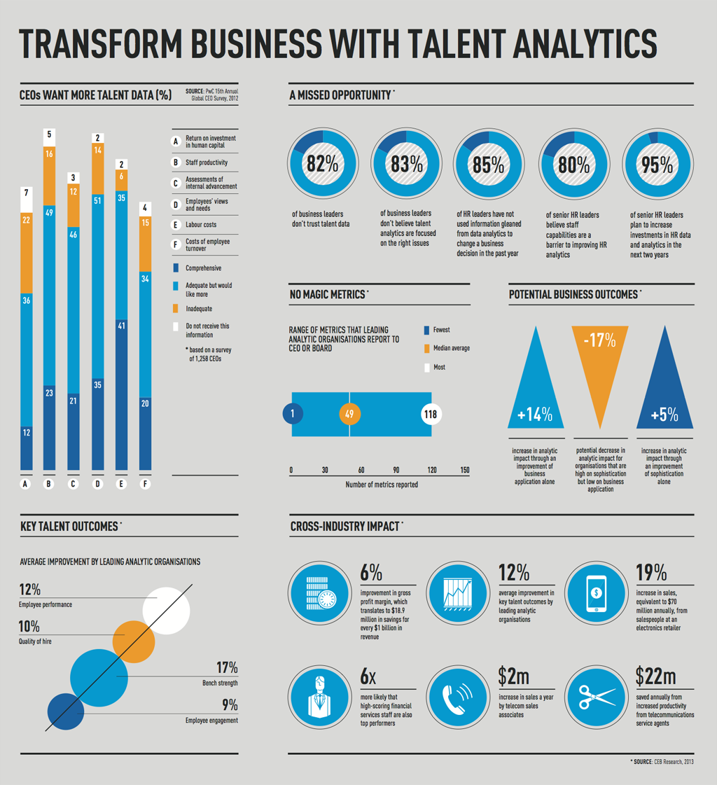 Transform business with talent analytics – Hr Report
