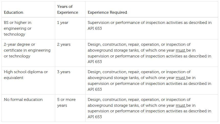 API 653 Inspector requirement Oil, gas, Engineering