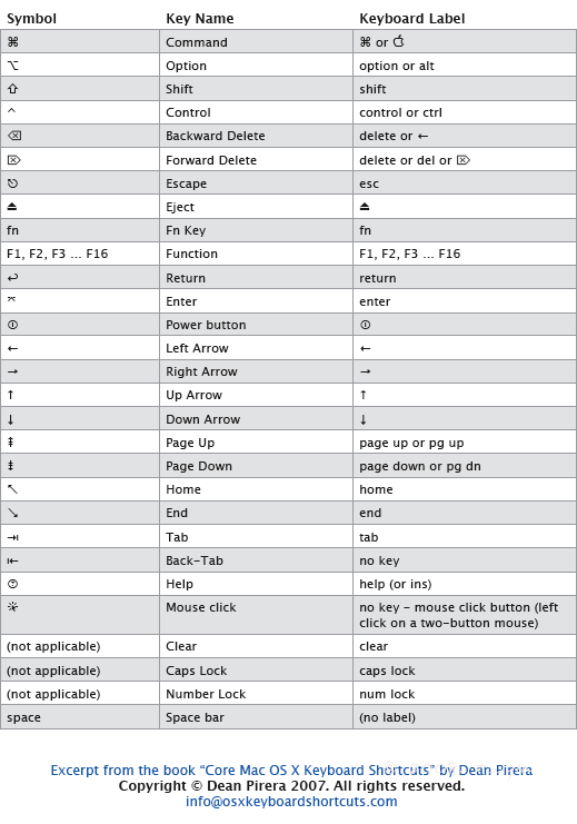 Mac Keyboard Shortcut Symbols Tool Pinterest