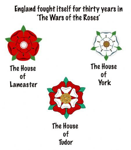Red Rose Of Lancaster And White Rose Of York Combine To Make The Tudor Rose Wars Of The Roses French History History
