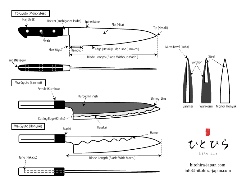 Please Feel Free To Use This In Your Own Way If You Are Looking For More Information About Japanese Knives Please Conta Japanese Knife Chef Knife Informative