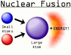 Beautiful This Is A Photo Explaining Nuclear Fusion. Nuclear Fusion Is A Nuclear  Reaction In Which Atomic Nuclei Of Low Atomic Number Fuse To Form A Heavier  Nucleus ...