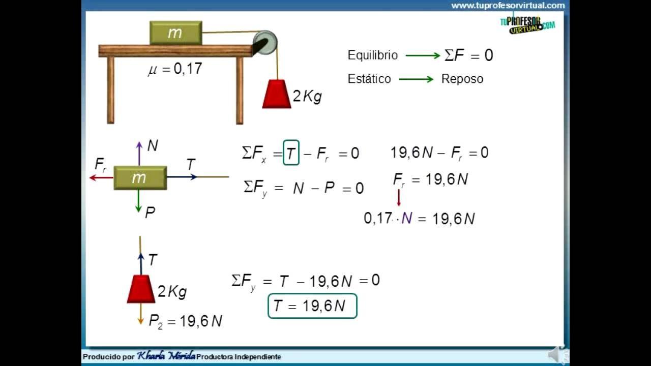 FISICA: Diagramas de Cuerpo Libre - Ejercicio 1 /parte2 | fisica ...
