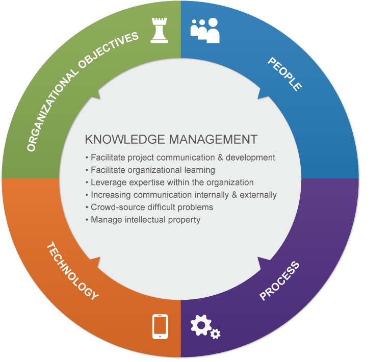 knowledge management in auto industry Tired of managing your automotive business listings with multiple accounts yext  allows you to manage all the knowledge about your brand from one platform   and in an industry as time-sensitive as automotive, being prominent in front of a.