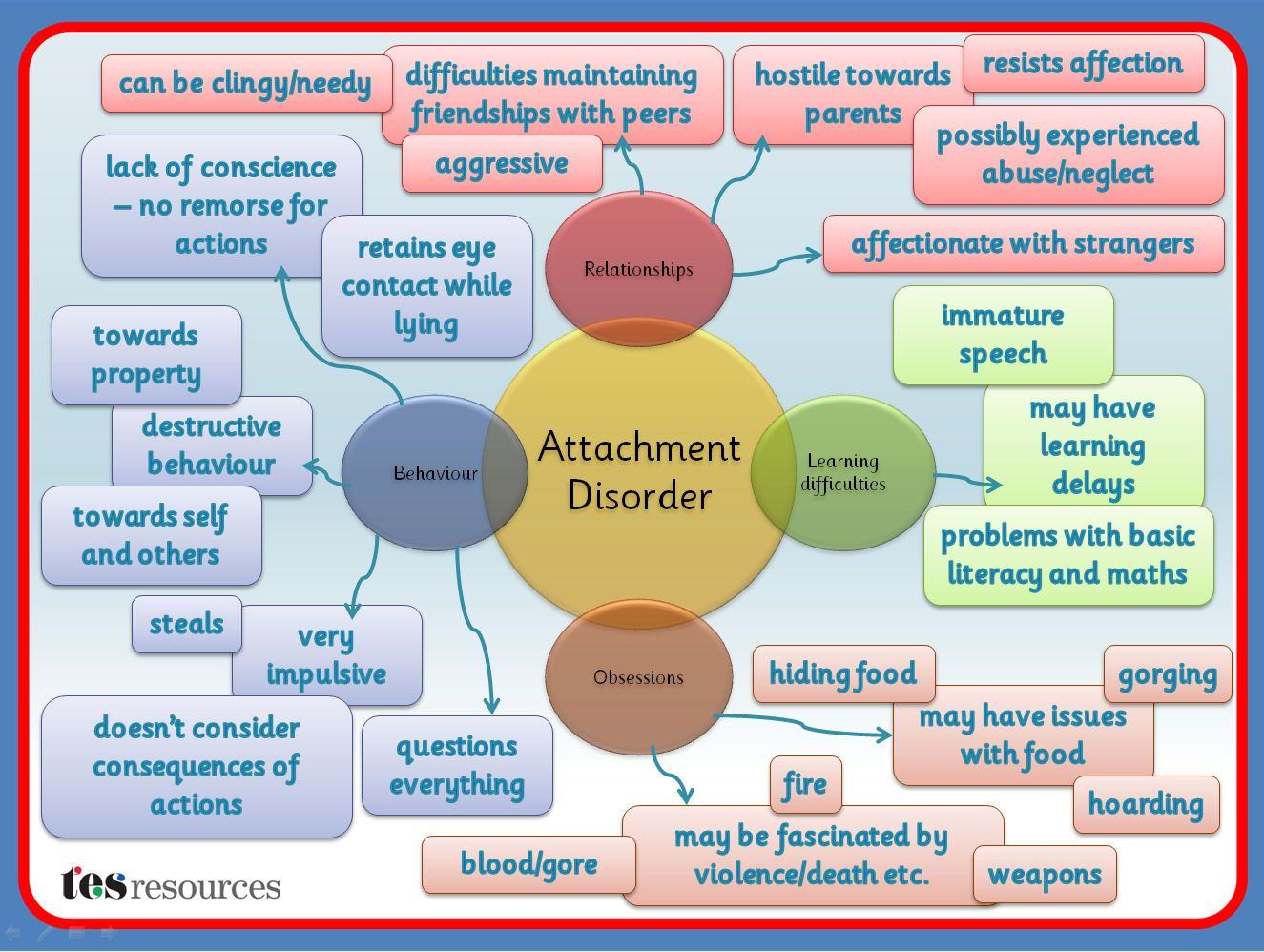 A Mind Map Created In Powerpoint That Works As A Poster
