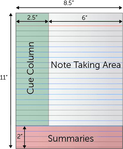 Diagram Illustrating The Cornell Note Taking Method: A 2.5