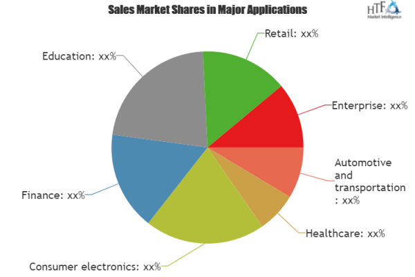 Text To Speech Market Huge Growth By 2025 Leading Key Players