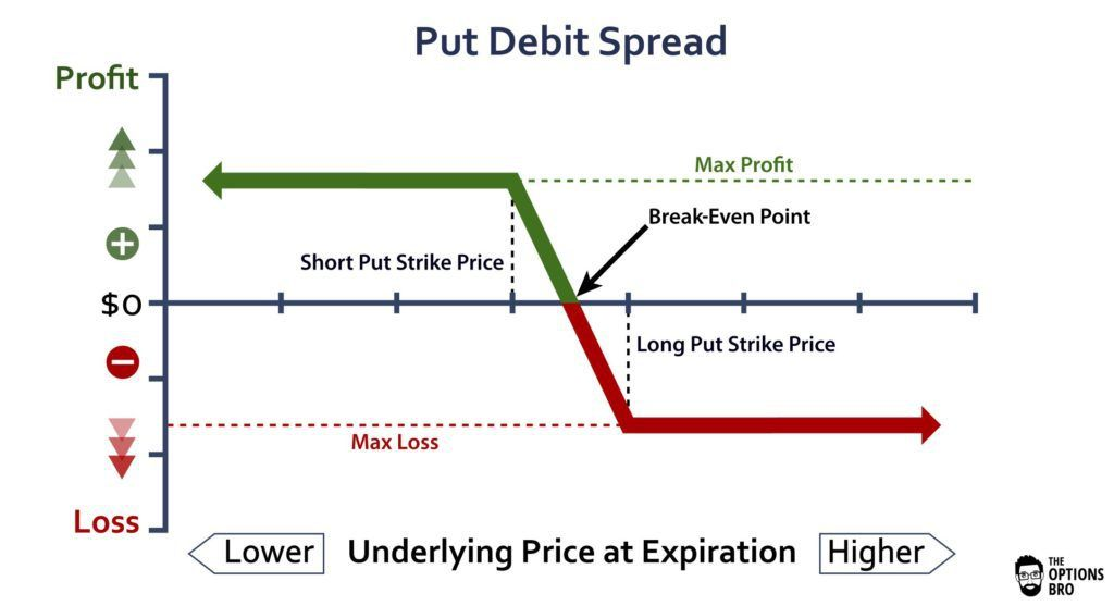 Pin On Long Put Spread Put Dibs On Your Options