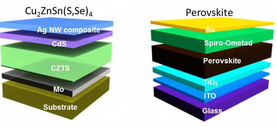 Researchers Use Liquid Inks To Create Better Solar Cells Solarcell Solarpanels Solarenergy Solarpower Solarg In 2020 Solar Cell Solar Energy Panels Best Solar Panels