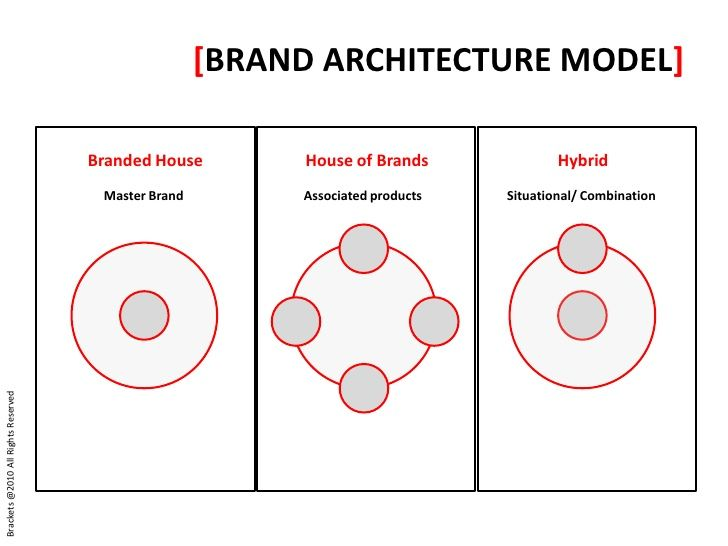 BRAND ARCHITECTURE MODEL Branded House House Of Brands Hybrid - Brand architecture models