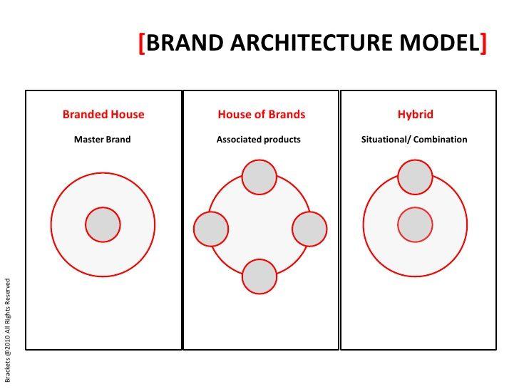 [BRAND ARCHITECTURE MODEL] Branded ...
