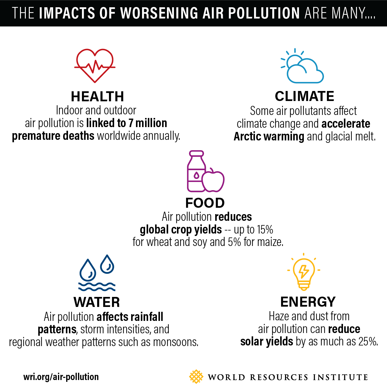5 Under Recognized Impacts Of Air Pollution