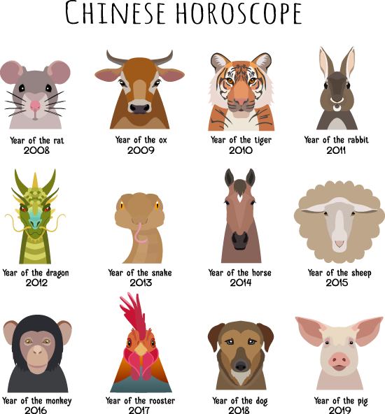 Recent And Upcoming Years For The 12 Animals Of The Chinese Zodiac Chinese Astrology Chinese Zodiac Signs 12 Chinese Zodiac Signs