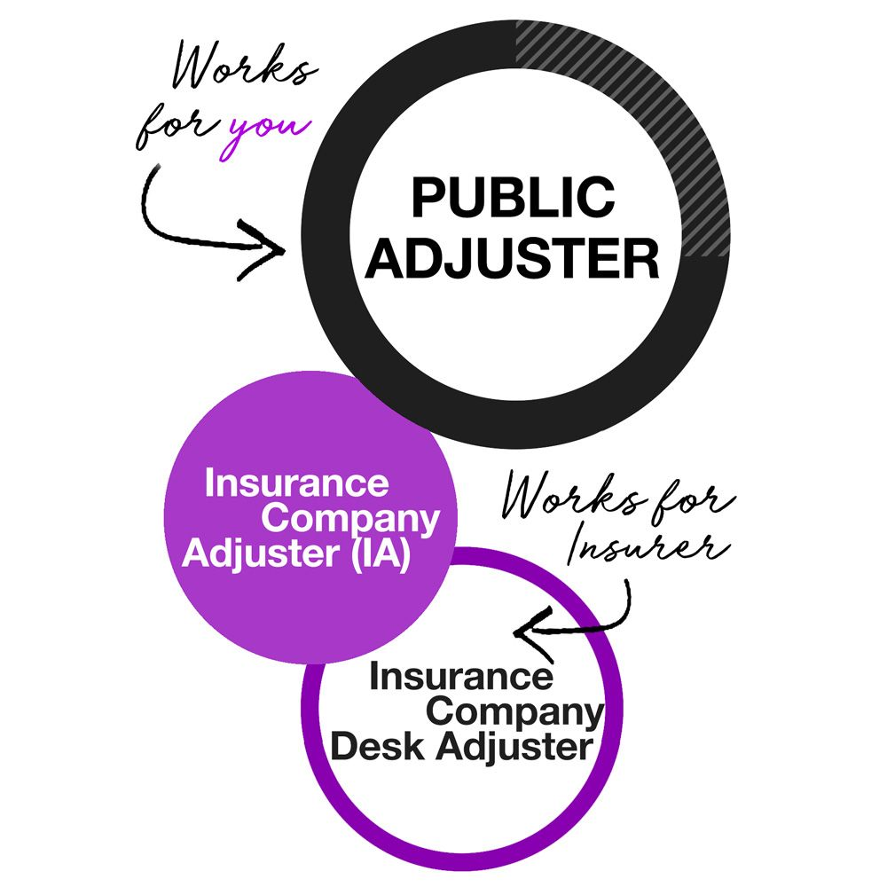 A public adjuster is a professional claims handler