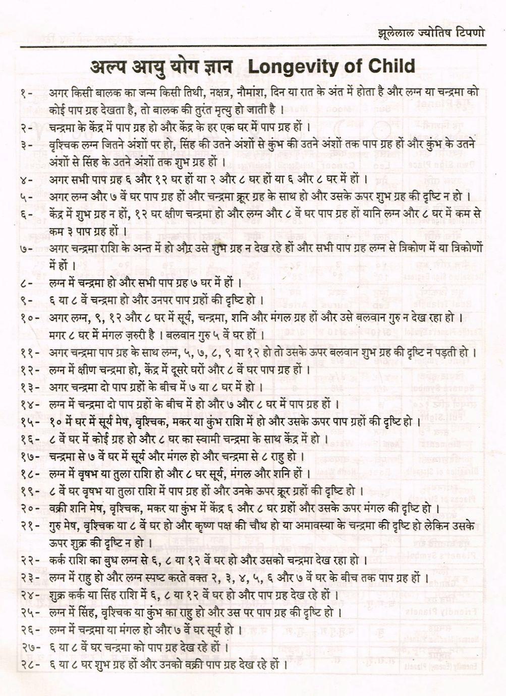 Short lifespan astrology in hindi   Jyotish astrology, Vedic ...