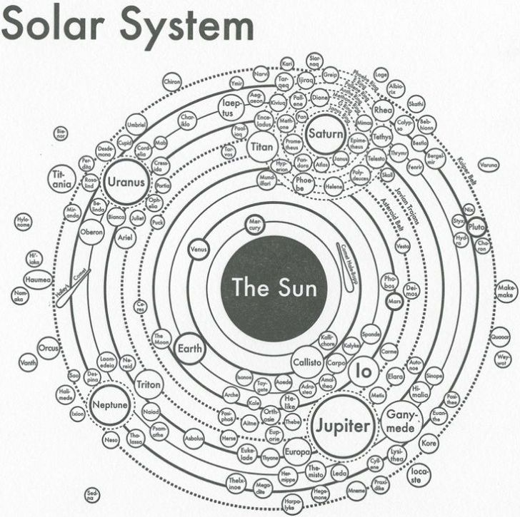 The creator of this solar system chart archie archambault makes solar system diagram showing the planets and all their moons ccuart Images