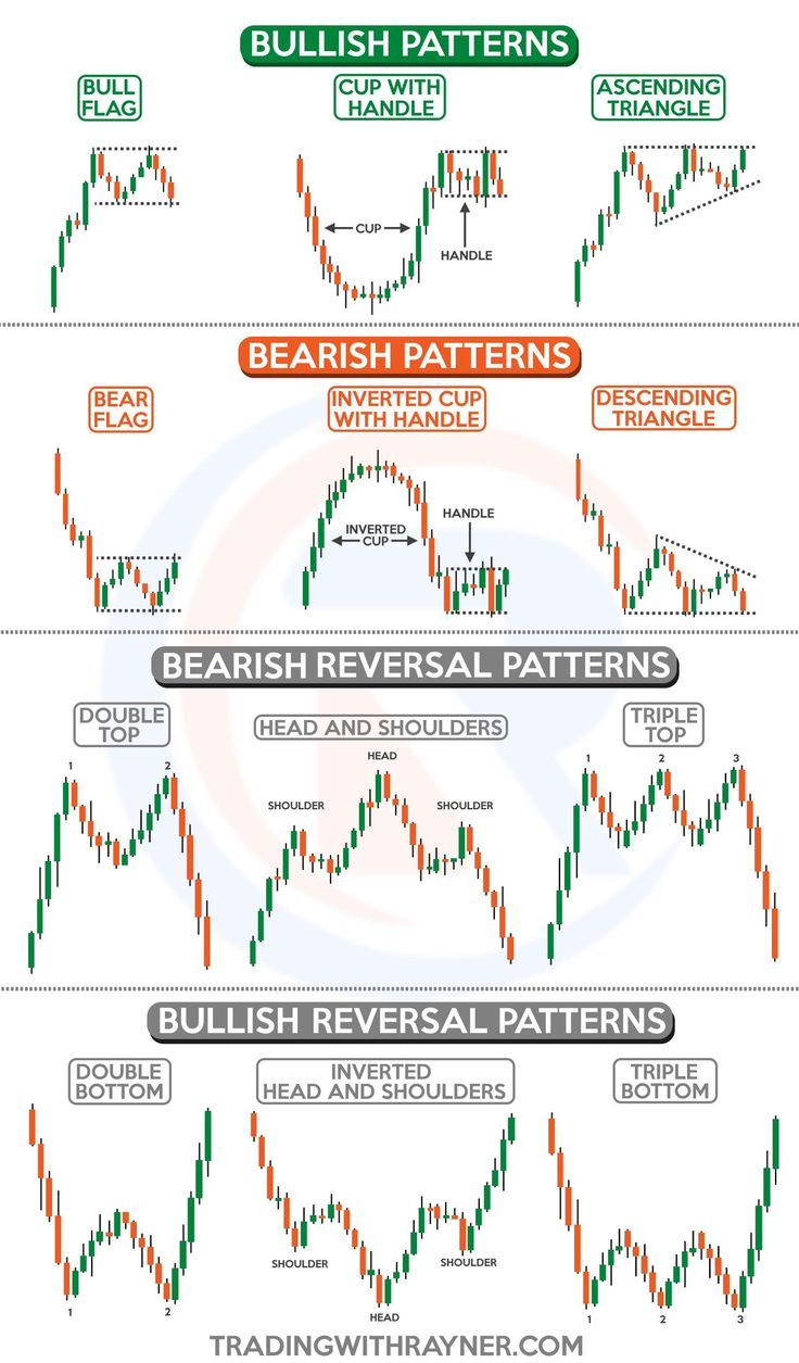 Forex Trading Strategies Does Not Matter Which Market Your Trading Futures Forex Or Stock Stock Options Trading Trading Charts Forex Trading
