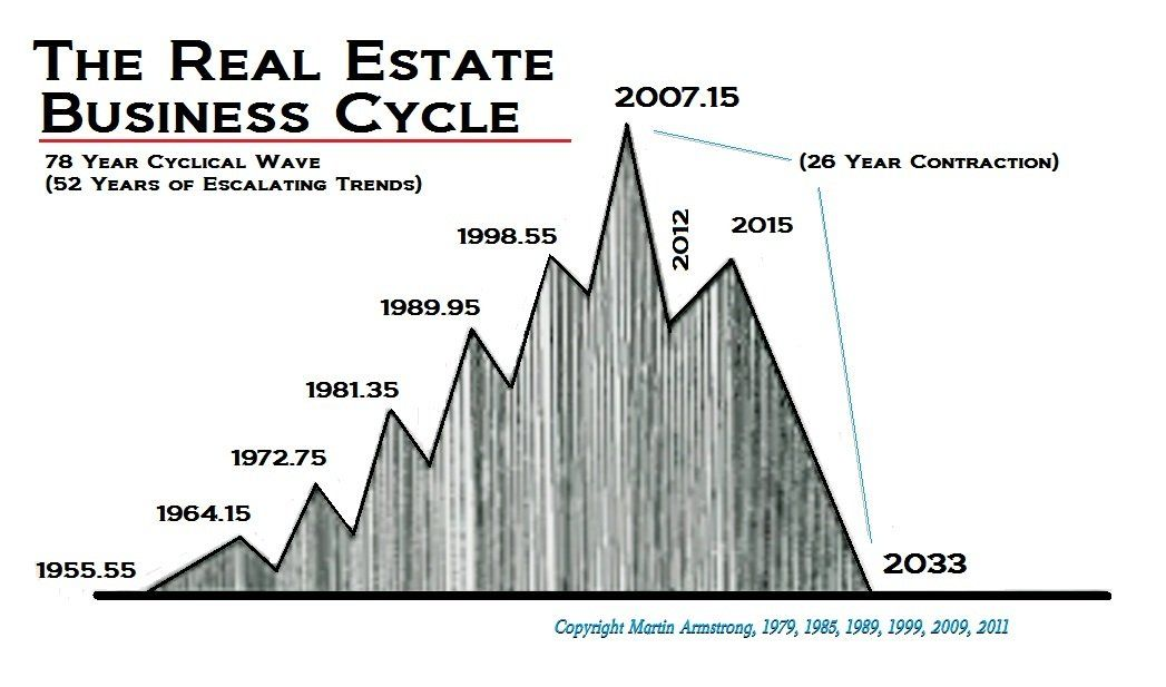 Real Estate Business Cycle Prediction From Martin Armstrong S