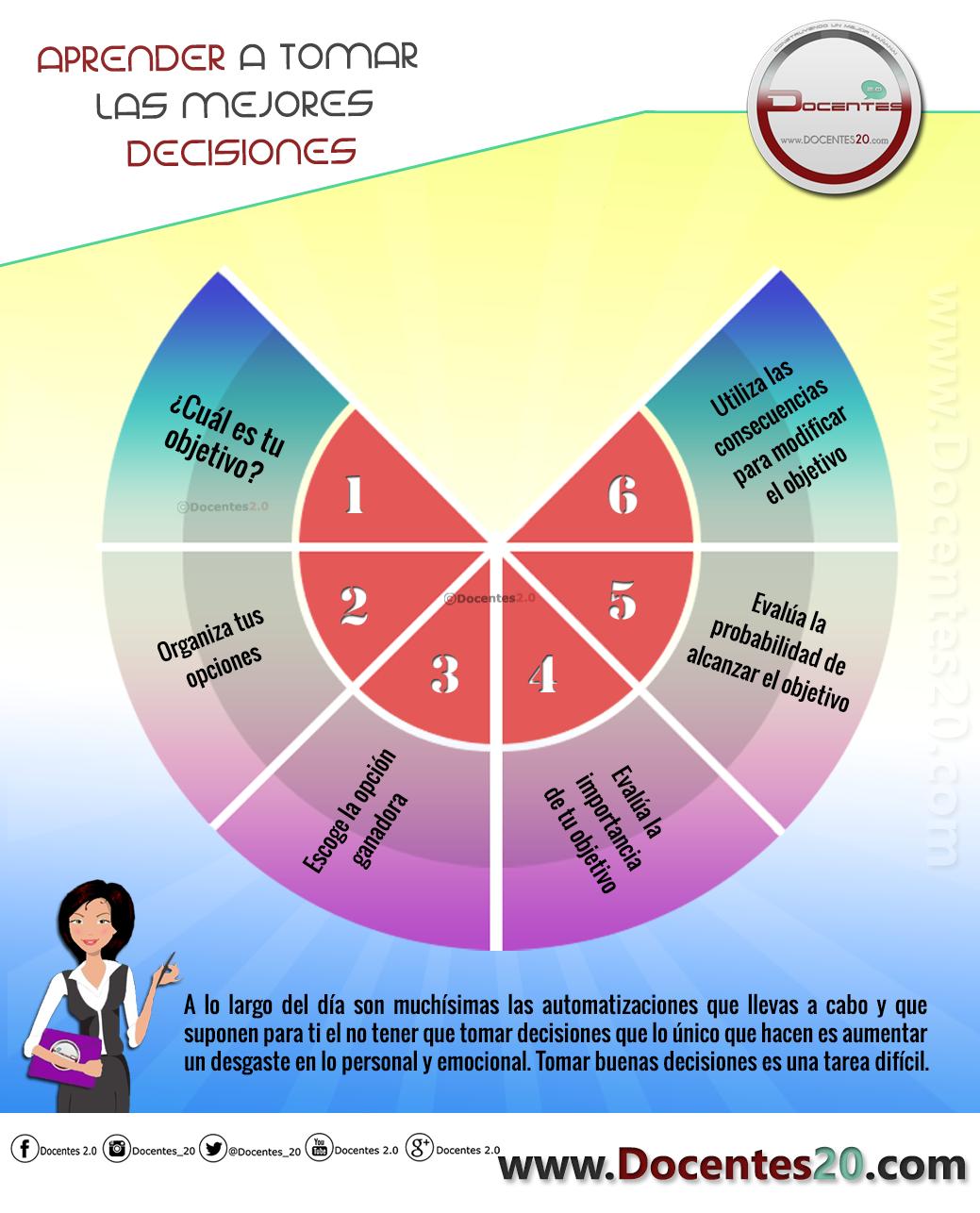 Docentes2 0 Tecnicas De Enseñanza Neurociencia Y Educacion Estrategias De Aprendizaje