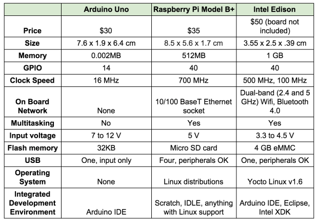 How intel s edison stacks up against arduino and raspberry
