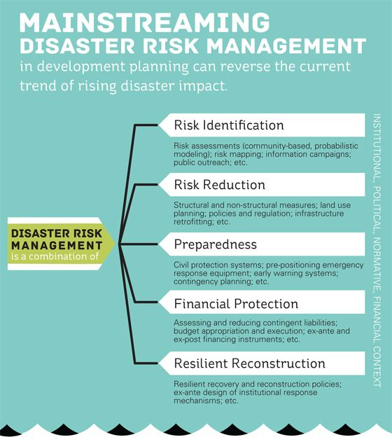 Mainstreaming Disaster Risk Management Part 1 With Images