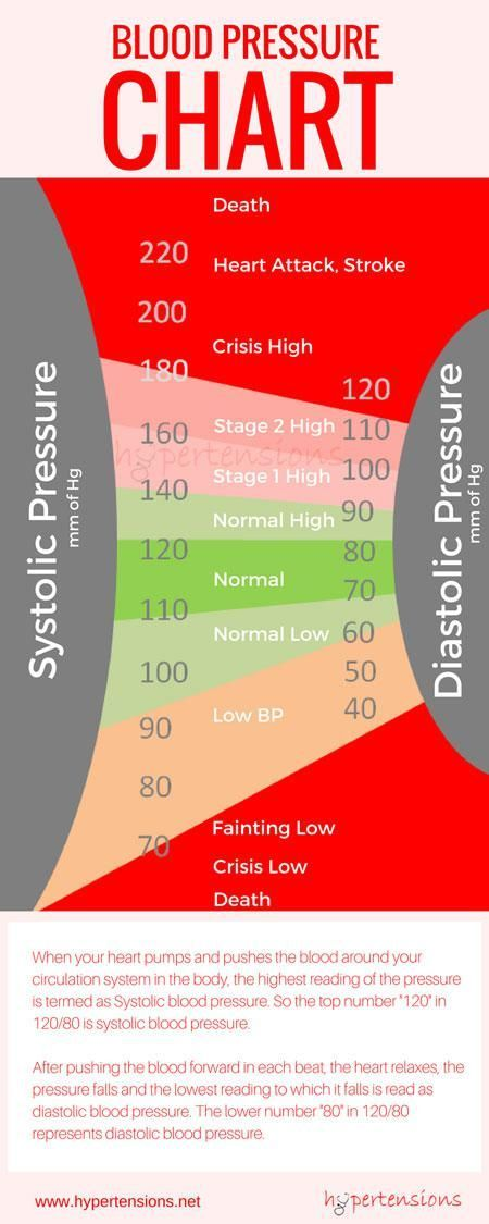 blood pressure chart infographic Systolic Blood Pressure - blood pressure chart