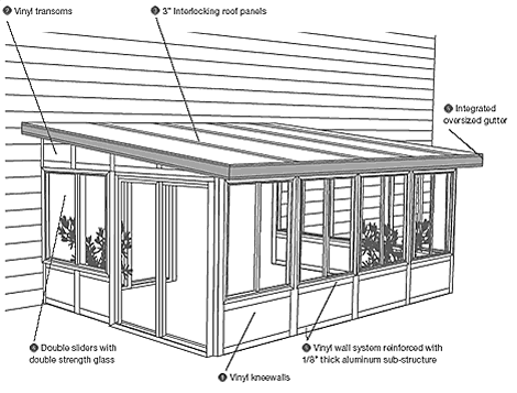 Better Living Sunrooms And Screen Rooms From CRS Exteriors.