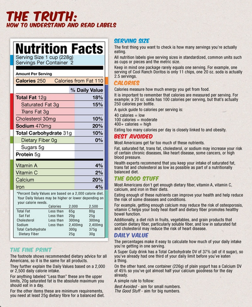 Reading Food Labels, Nutrition