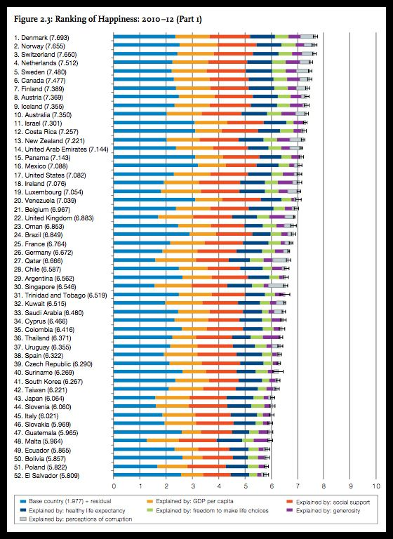 Here is a chart of the top 50 happiest countries  | Trinbagonian