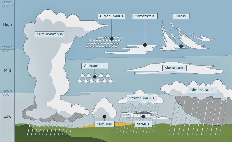 960px Cloud Types En Svg Jpg 960 590 Tipos De Nubes Nubes Ciencias De La Naturaleza