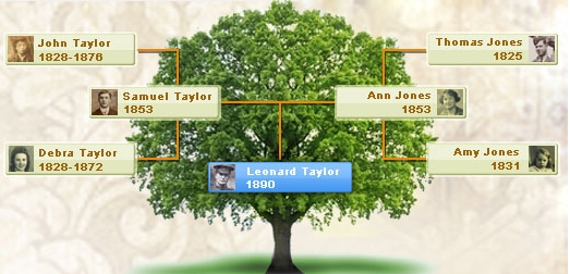 how to build a family tree on ancestry