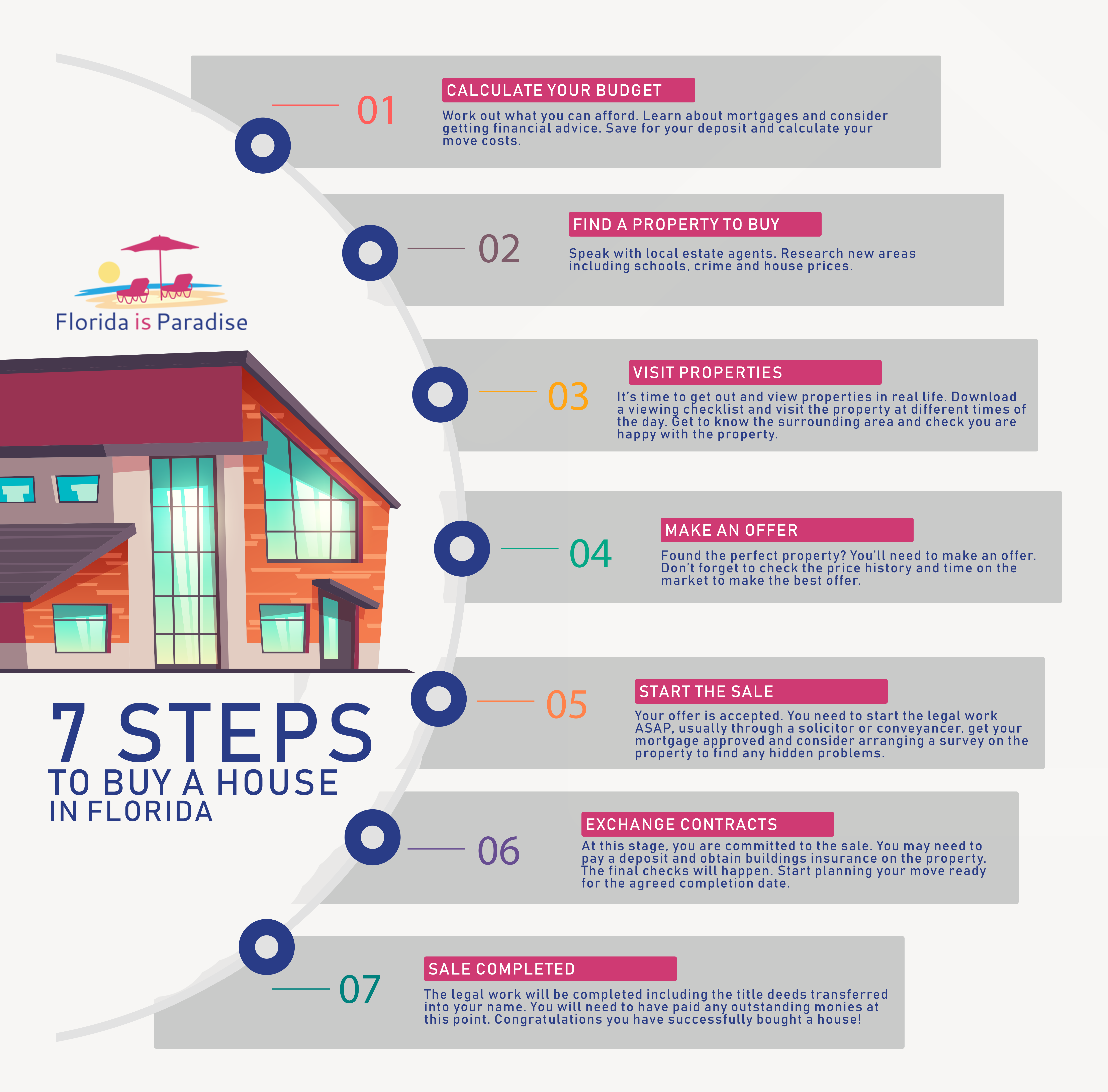 7 Steps To Buy A House In Florida In 2020 Buying Property